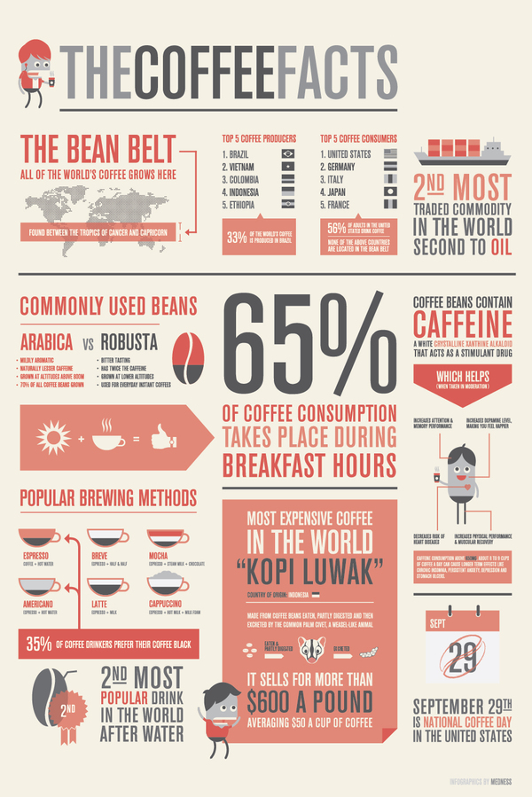 Coffee info graphic from Behance